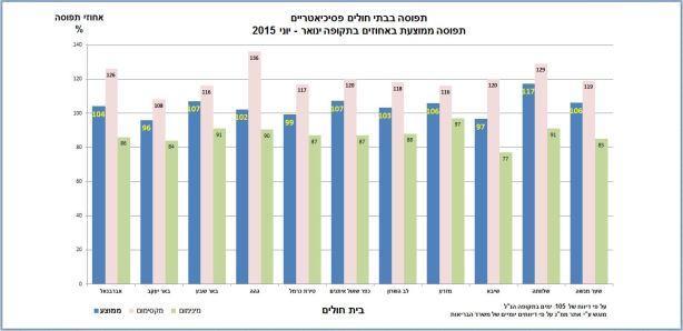 תפוסת בתי חולים - ממוצע - מחצית ראשונה 2015